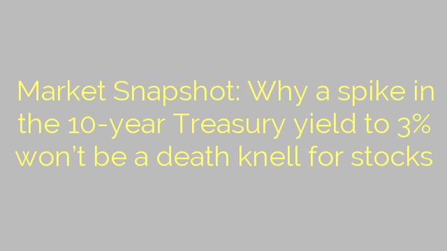 Market Snapshot: Why a spike in the 10-year Treasury yield to 3% won't be a death knell for stocks