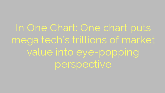In One Chart: One chart puts mega tech's trillions of market value into eye-popping perspective