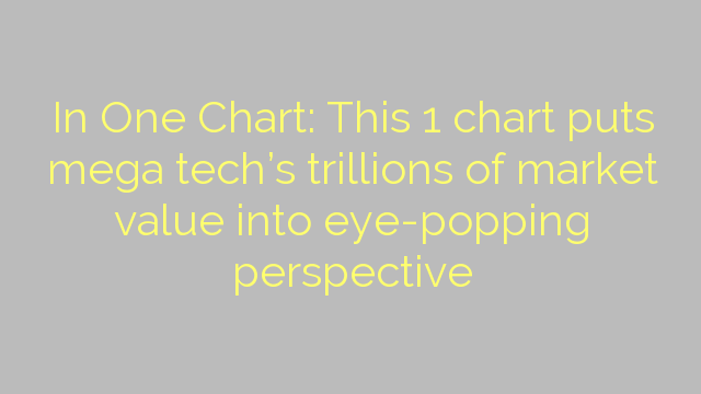 In One Chart: This 1 chart puts mega tech's trillions of market value into eye-popping perspective