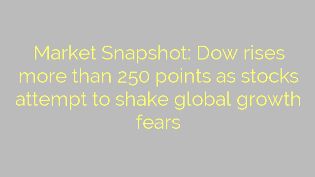 Market Snapshot: Dow rises more than 250 points as stocks attempt to shake global growth fears