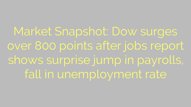 Market Snapshot: Dow surges over 800 points after jobs report shows surprise jump in payrolls, fall in unemployment rate
