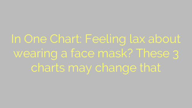 In One Chart: Feeling lax about wearing a face mask? These 3 charts may change that